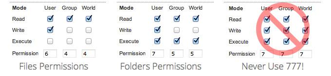 دسترسی مناسب فایلها