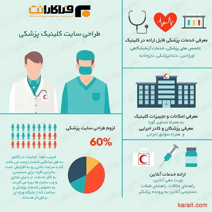 طراحی سایت کلینیک پزشکی