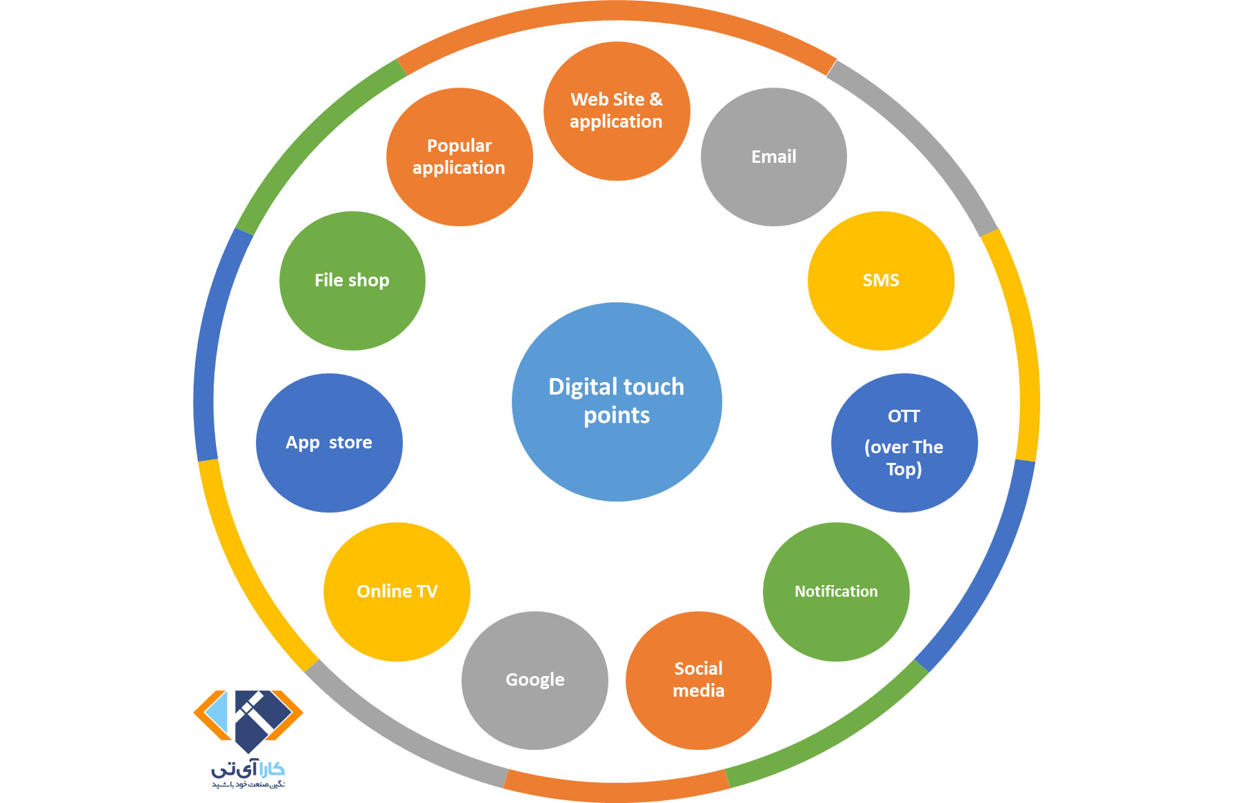 digital touchpoint